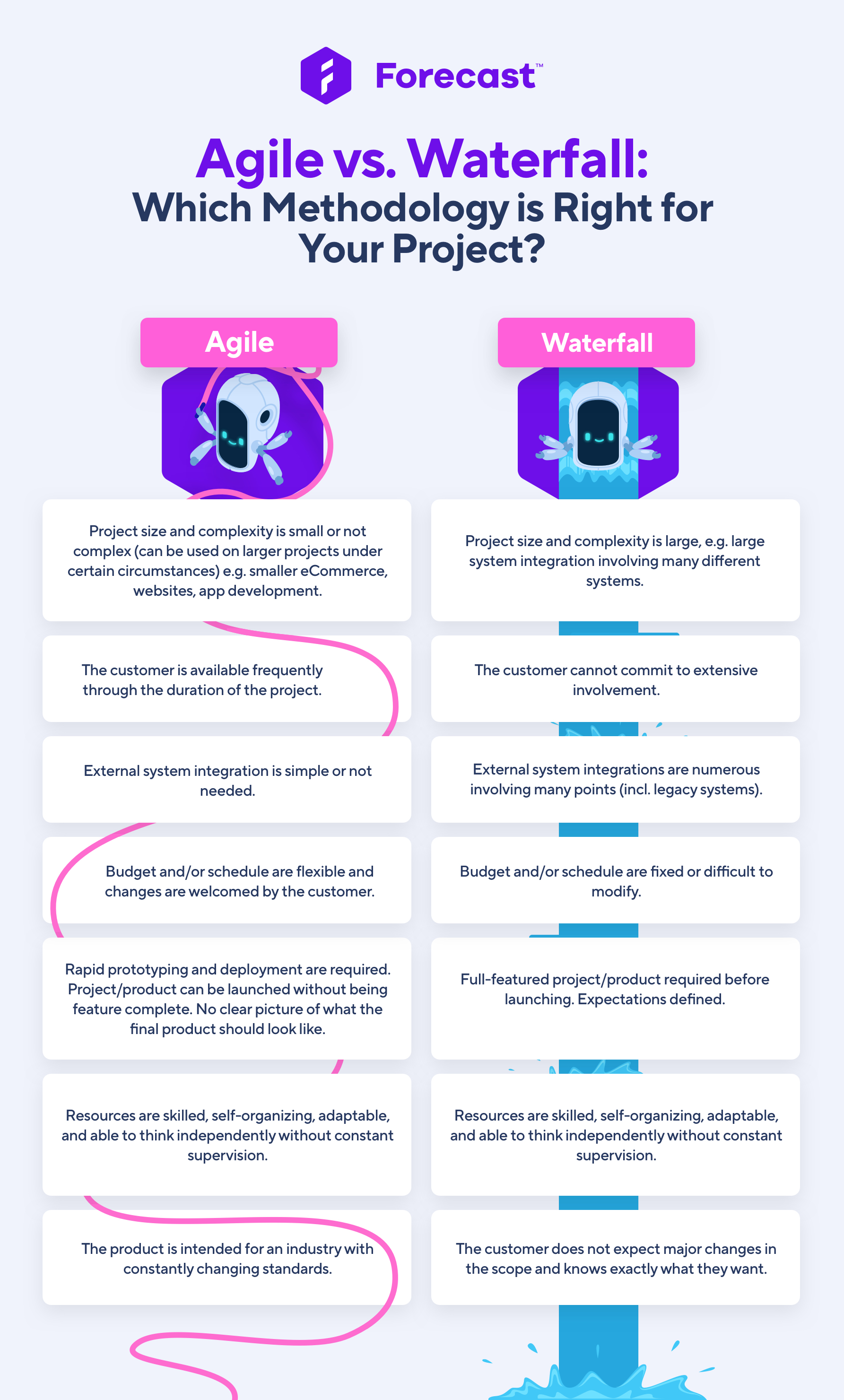 Agile vs. Waterfall Which Methodology is Right for Your Project (infographic)