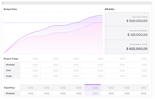 Forecast Budget feature automatically calculated the project budget fo