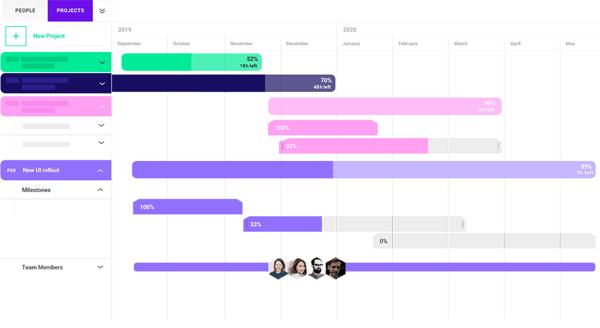 Cross-Projects Timeline