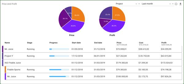 forecast_insights-portfolio-priceandprofit