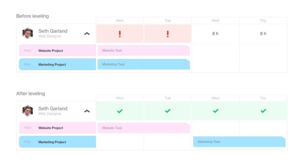 resource leveling in workload management