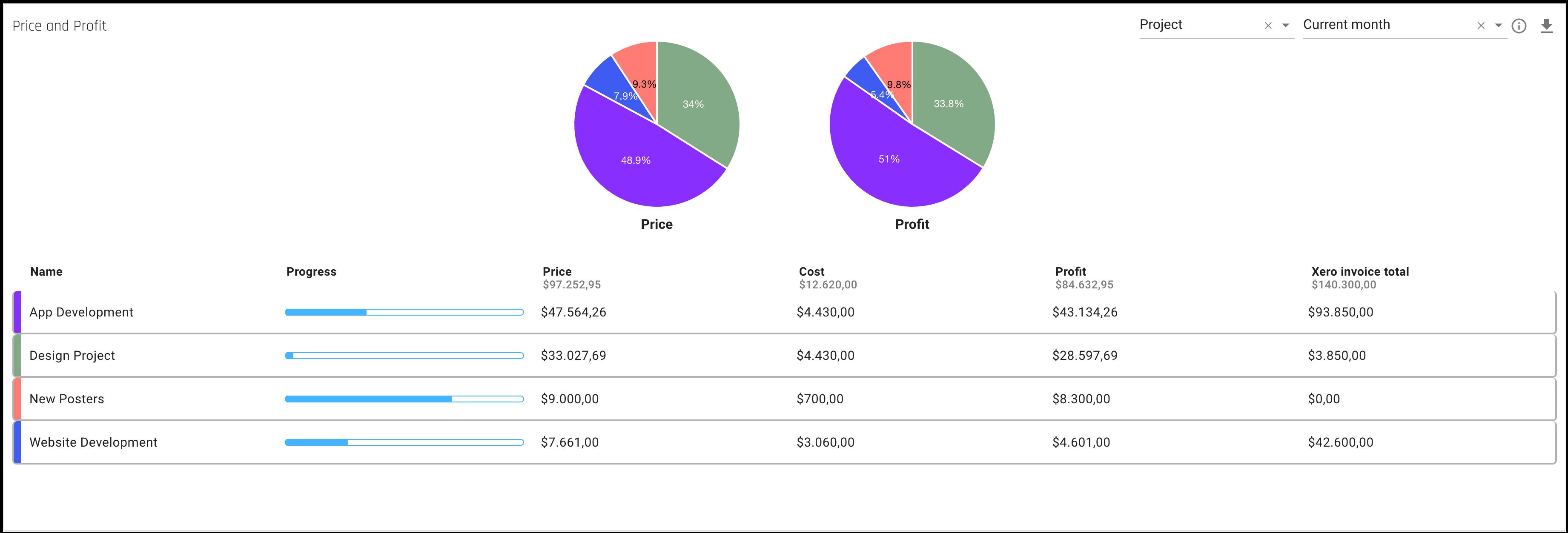 forecast_insights-priceandprofit-xero